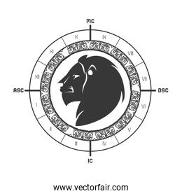 signs of the zodiac circle