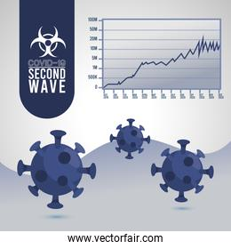 covid19 virus pandemic second wave poster with particlesand statistics infographic
