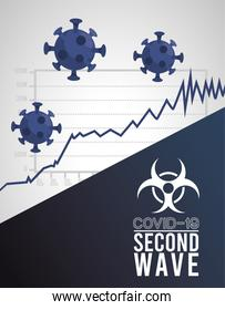 covid19 virus pandemic second wave poster with particles and biosafety signal