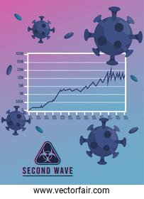 covid19 virus pandemic second wave poster with particles and biosafety sign