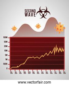 covid19 virus pandemic second wave poster with biohazard signal and statistics