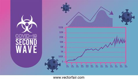 covid19 virus pandemic second wave poster with particles and statistics infographic