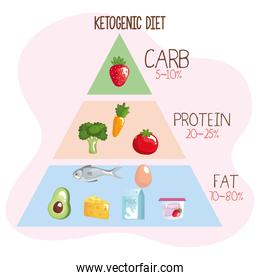 keto dieting pyramid