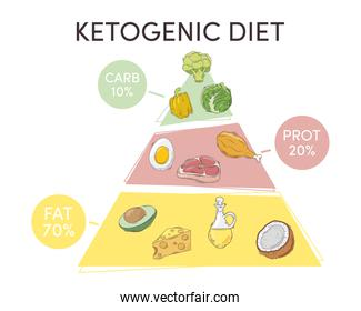 ketogenic diet pyramid