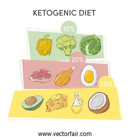 ketogenic diet infochart